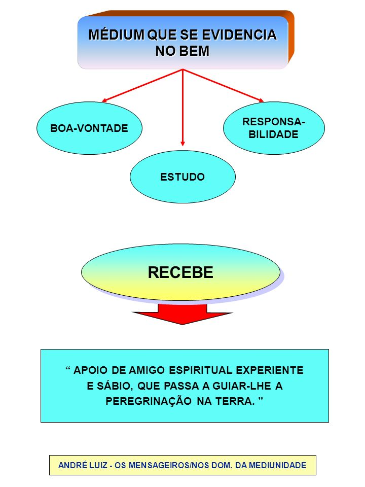 RECEBE MÉDIUM QUE SE EVIDENCIA NO BEM RESPONSA- BOA-VONTADE BILIDADE