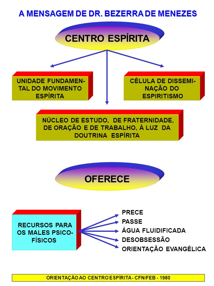 CENTRO ESPÍRITA OFERECE