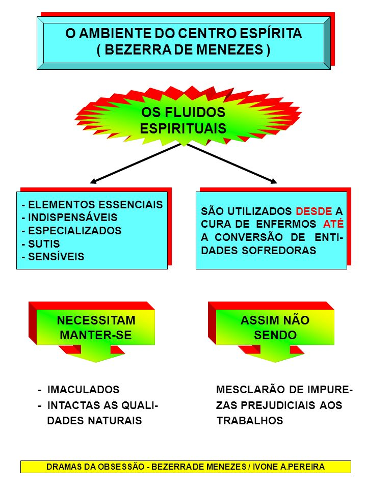 O AMBIENTE DO CENTRO ESPÍRITA ( BEZERRA DE MENEZES )