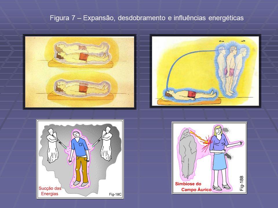 Figura 7 – Expansão, desdobramento e influências energéticas
