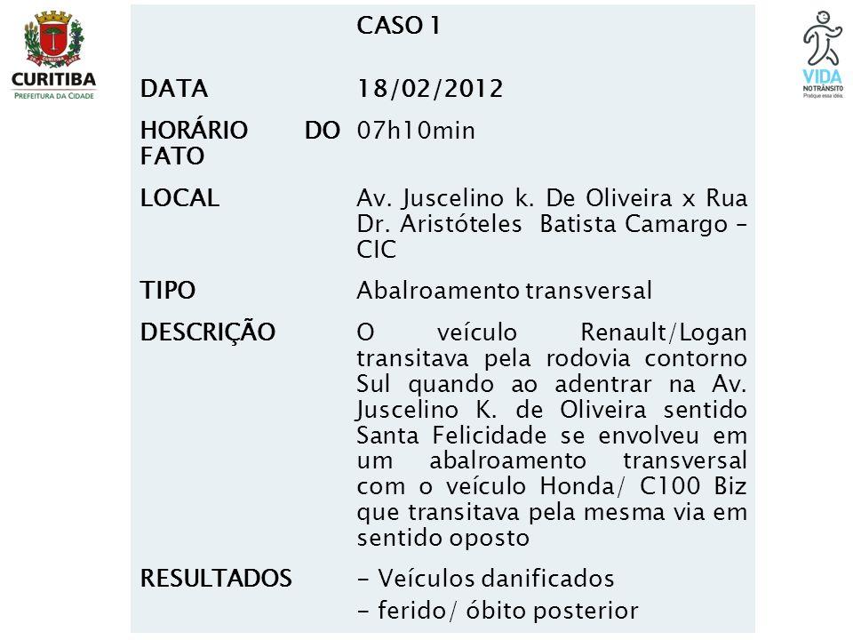 DATA CASO 1. 18/02/2012. HORÁRIO DO FATO. 07h10min. LOCAL. Av. Juscelino k. De Oliveira x Rua Dr. Aristóteles Batista Camargo – CIC.