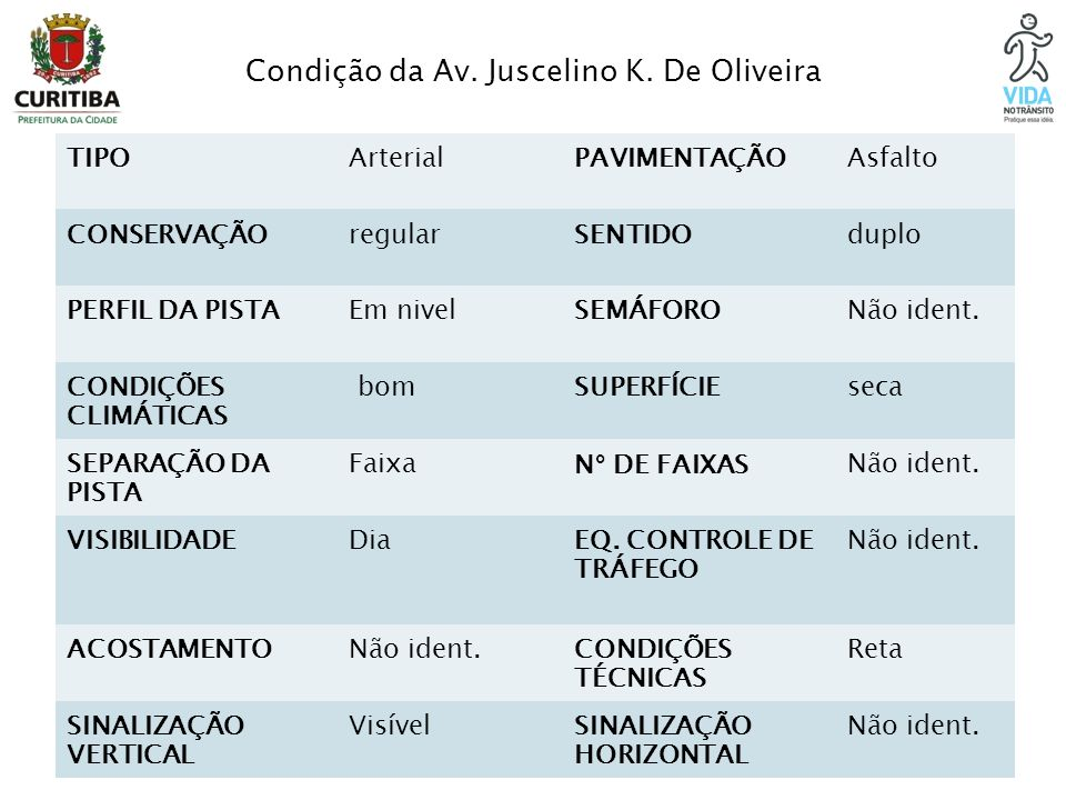 Condição da Av. Juscelino K. De Oliveira