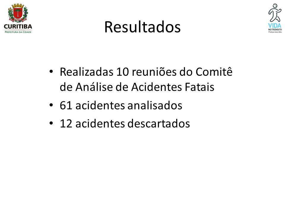 Resultados Realizadas 10 reuniões do Comitê de Análise de Acidentes Fatais. 61 acidentes analisados.