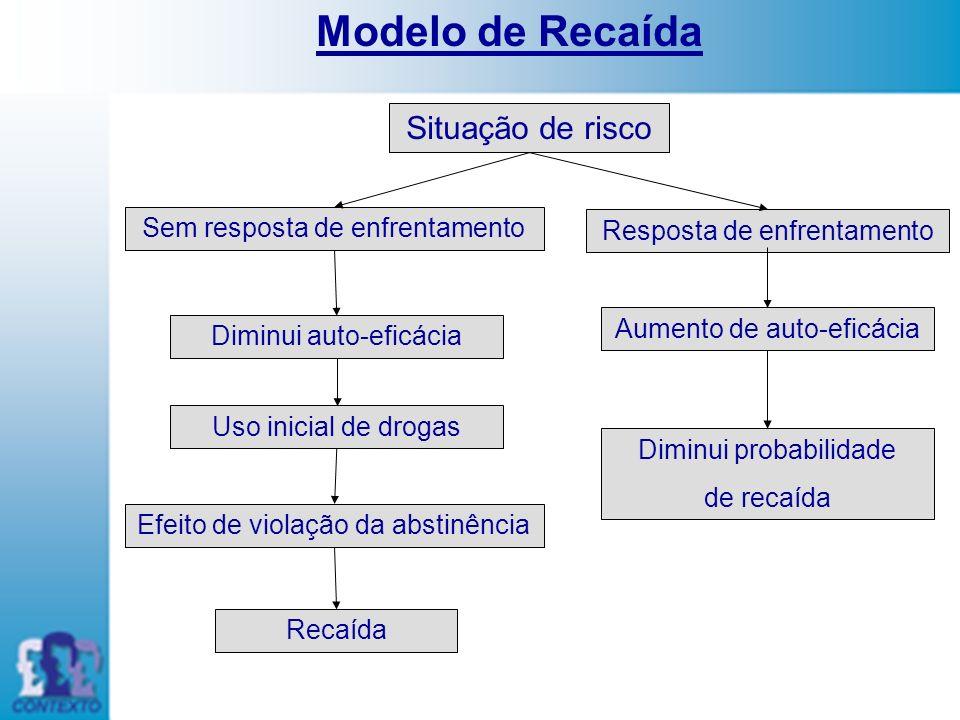 Modelo de Recaída Situação de risco Sem resposta de enfrentamento