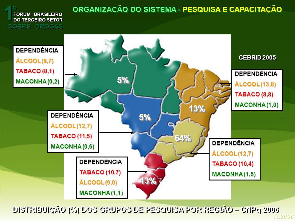 1 5% 13% 5% 64% 13% o ORGANIZAÇÃO DO SISTEMA - PESQUISA E CAPACITAÇÃO