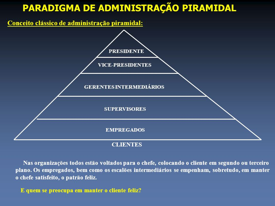 PARADIGMA DE ADMINISTRAÇÃO PIRAMIDAL
