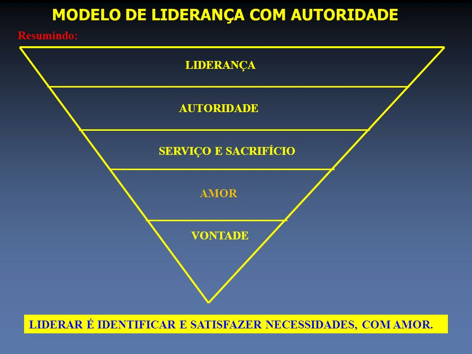 MODELO DE LIDERANÇA COM AUTORIDADE
