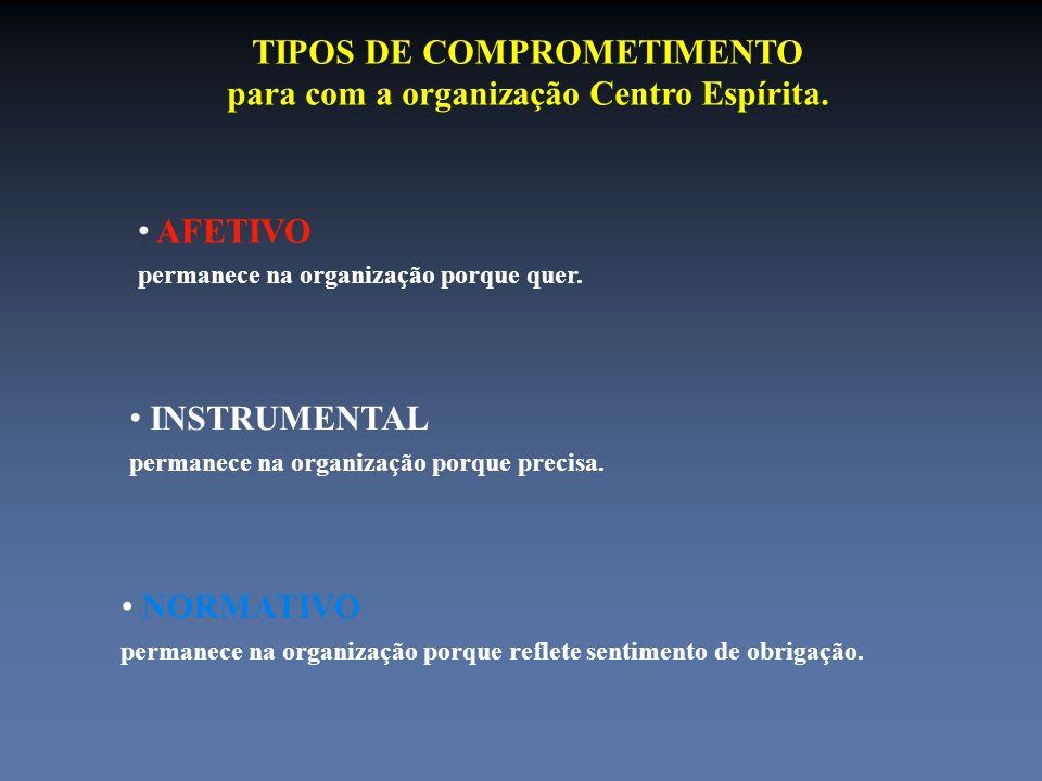 TIPOS DE COMPROMETIMENTO