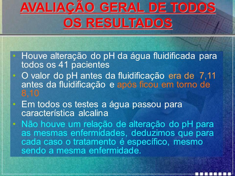 AVALIAÇÃO GERAL DE TODOS OS RESULTADOS