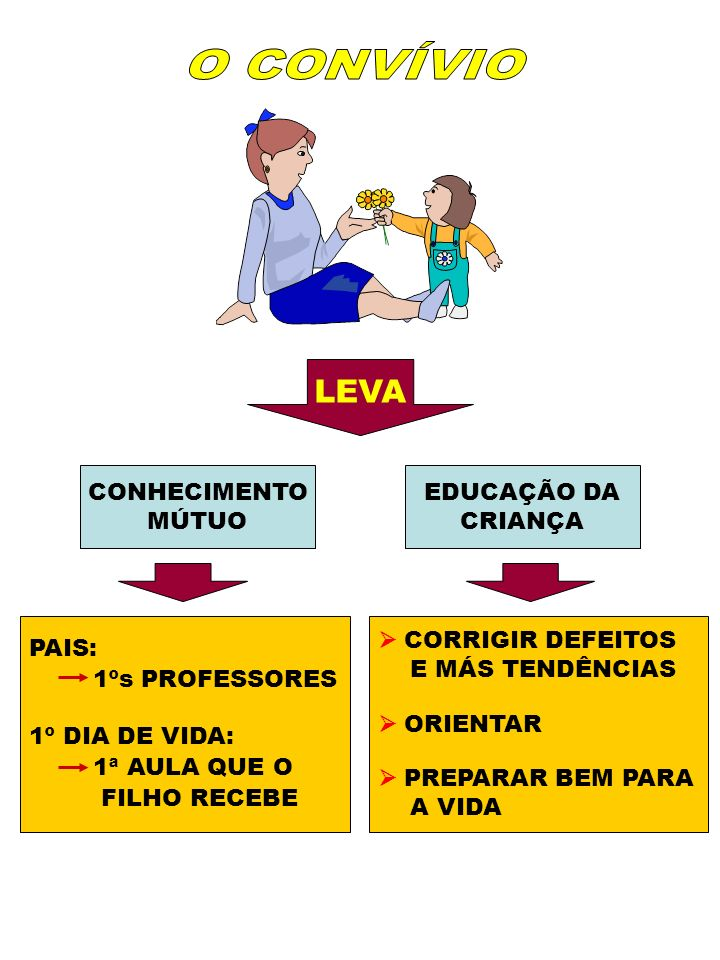 O CONVÍVIO LEVA CONHECIMENTO MÚTUO EDUCAÇÃO DA CRIANÇA PAIS: