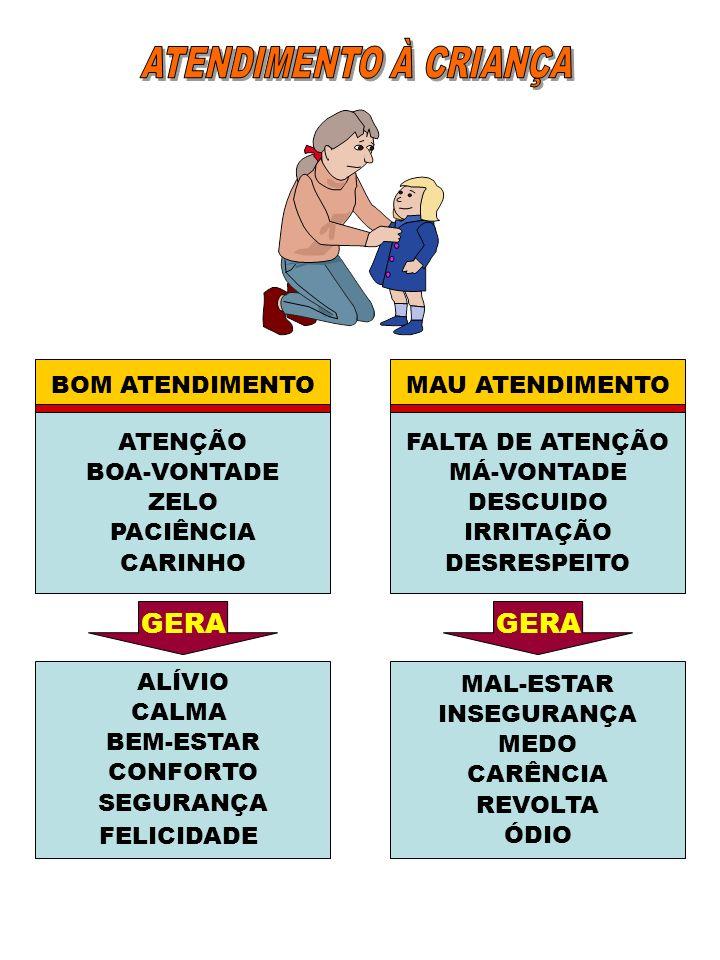 ATENDIMENTO À CRIANÇA GERA GERA BOM ATENDIMENTO MAU ATENDIMENTO