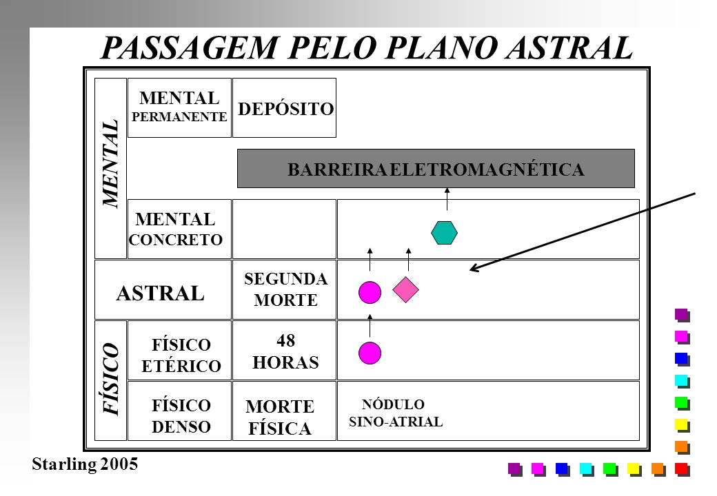 PASSAGEM PELO PLANO ASTRAL