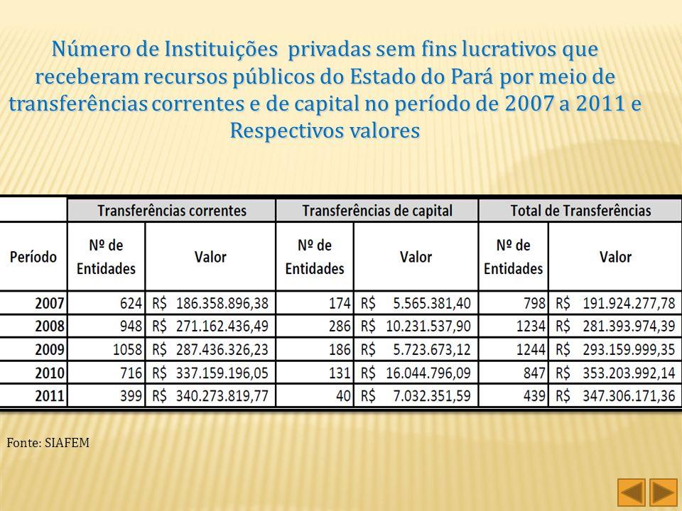 Número de Instituições privadas sem fins lucrativos que receberam recursos públicos do Estado do Pará por meio de transferências correntes e de capital no período de 2007 a 2011 e Respectivos valores