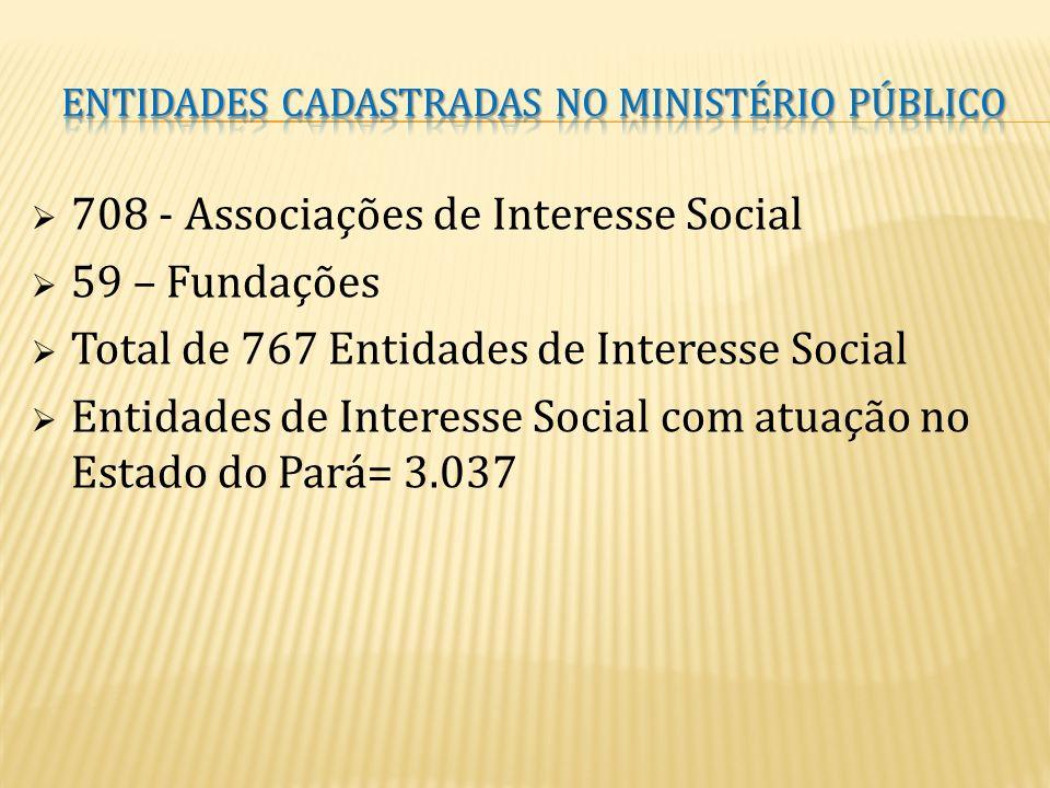 ENTIDADES CADASTRADAS No ministério público