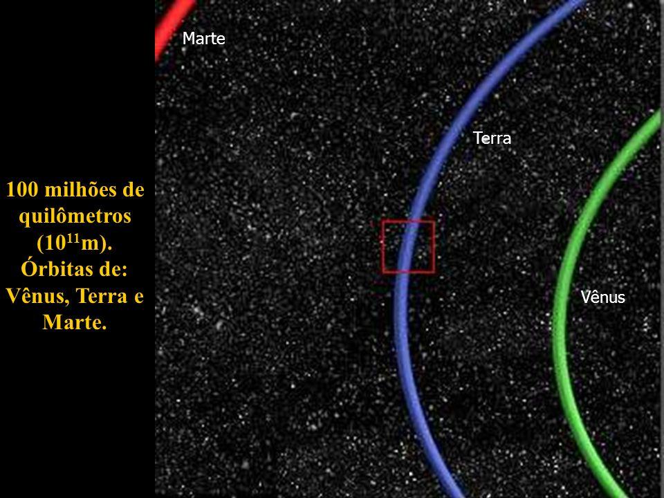 100 milhões de quilômetros (1011m). Órbitas de: Vênus, Terra e Marte.