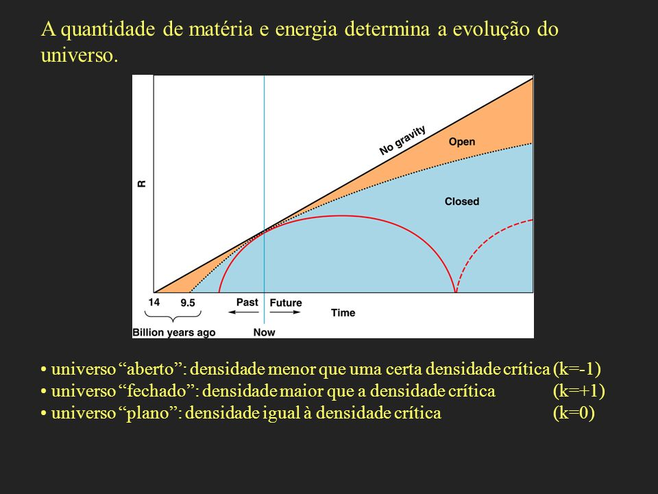 A quantidade de matéria e energia determina a evolução do universo.