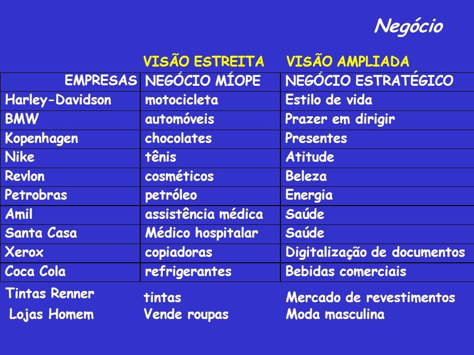 Negócio VISÃO ESTREITA VISÃO AMPLIADA EMPRESAS NEGÓCIO MÍOPE