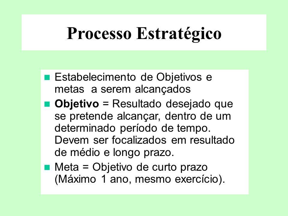 Processo Estratégico Estabelecimento de Objetivos e metas a serem alcançados.