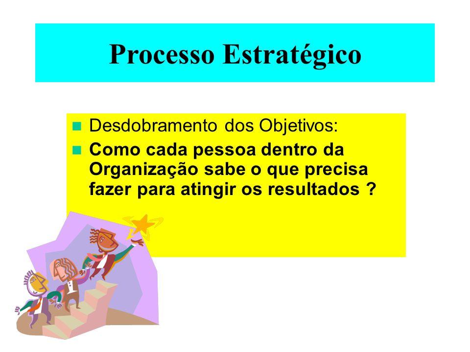 Processo Estratégico Desdobramento dos Objetivos: