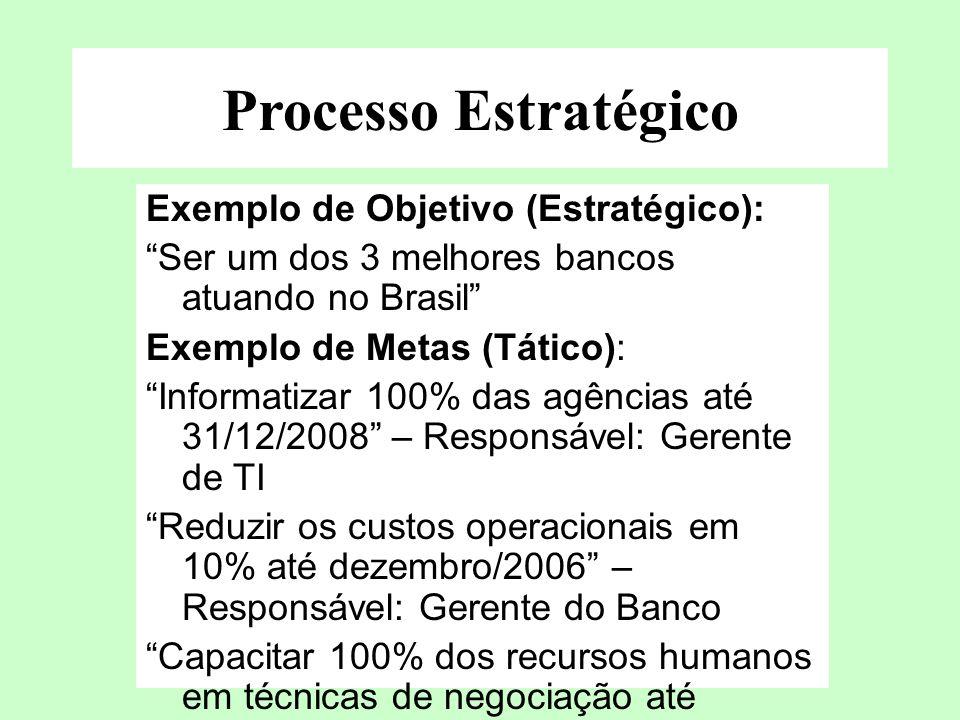 Processo Estratégico Exemplo de Objetivo (Estratégico):