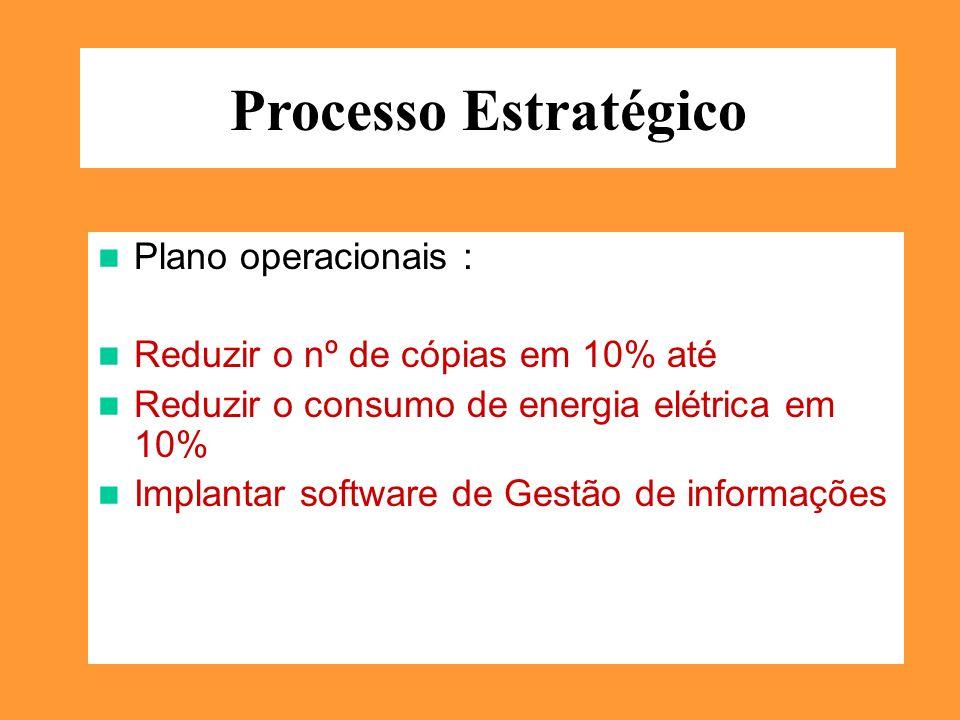 Processo Estratégico Plano operacionais :
