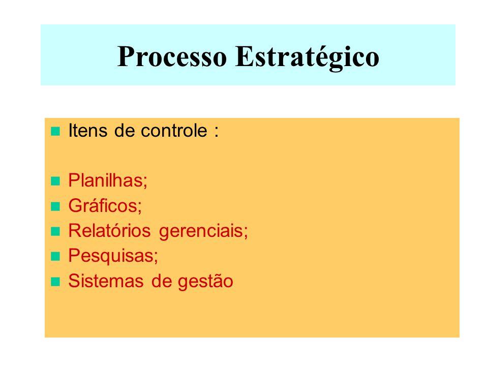 Processo Estratégico Itens de controle : Planilhas; Gráficos;
