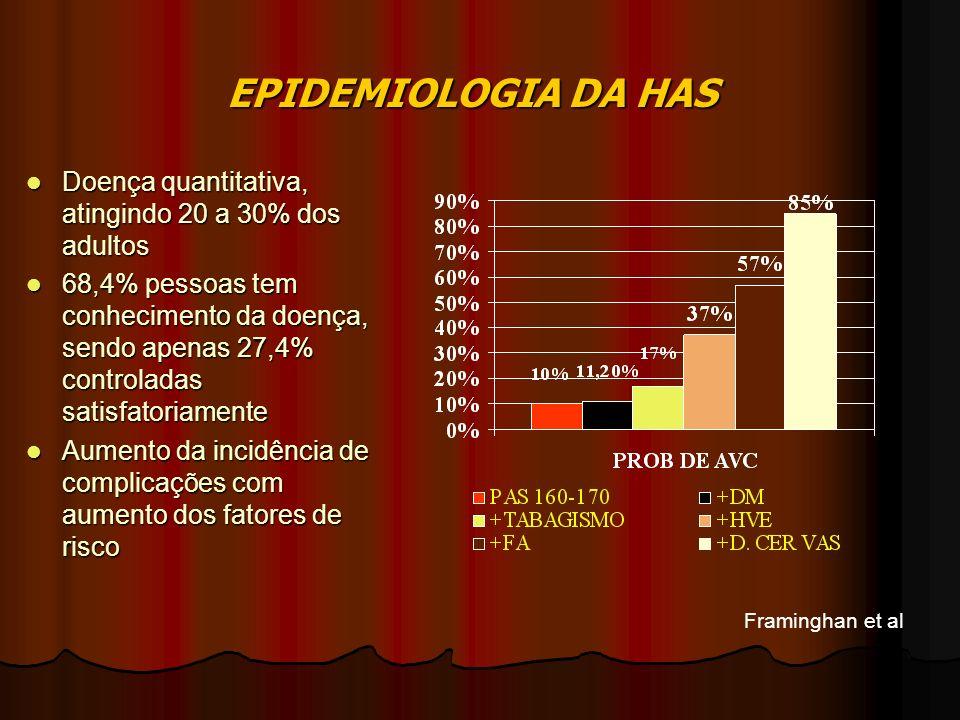 EPIDEMIOLOGIA DA HAS Doença quantitativa, atingindo 20 a 30% dos adultos.
