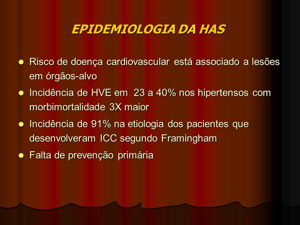 EPIDEMIOLOGIA DA HAS Risco de doença cardiovascular está associado a lesões em órgãos-alvo.
