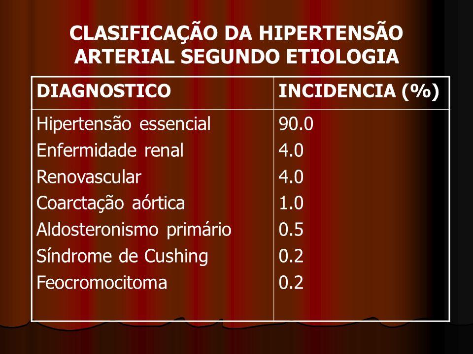 CLASIFICAÇÃO DA HIPERTENSÃO ARTERIAL SEGUNDO ETIOLOGIA