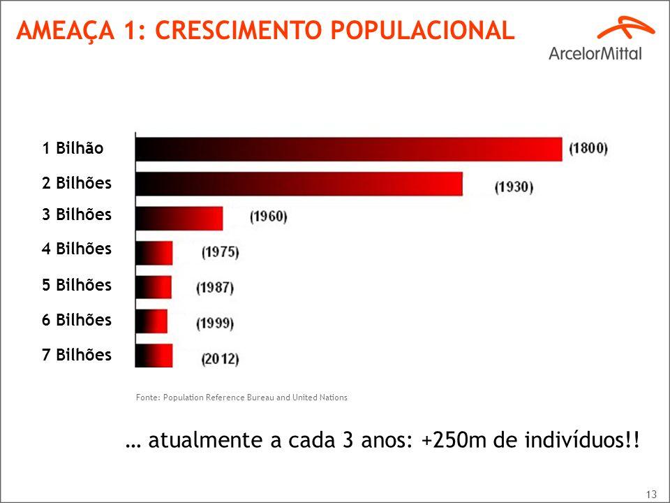 AMEAÇA 1: CRESCIMENTO POPULACIONAL