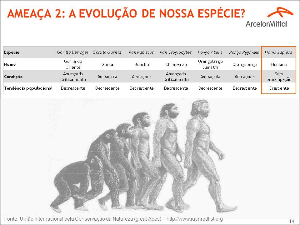 AMEAÇA 2: A EVOLUÇÃO DE NOSSA ESPÉCIE
