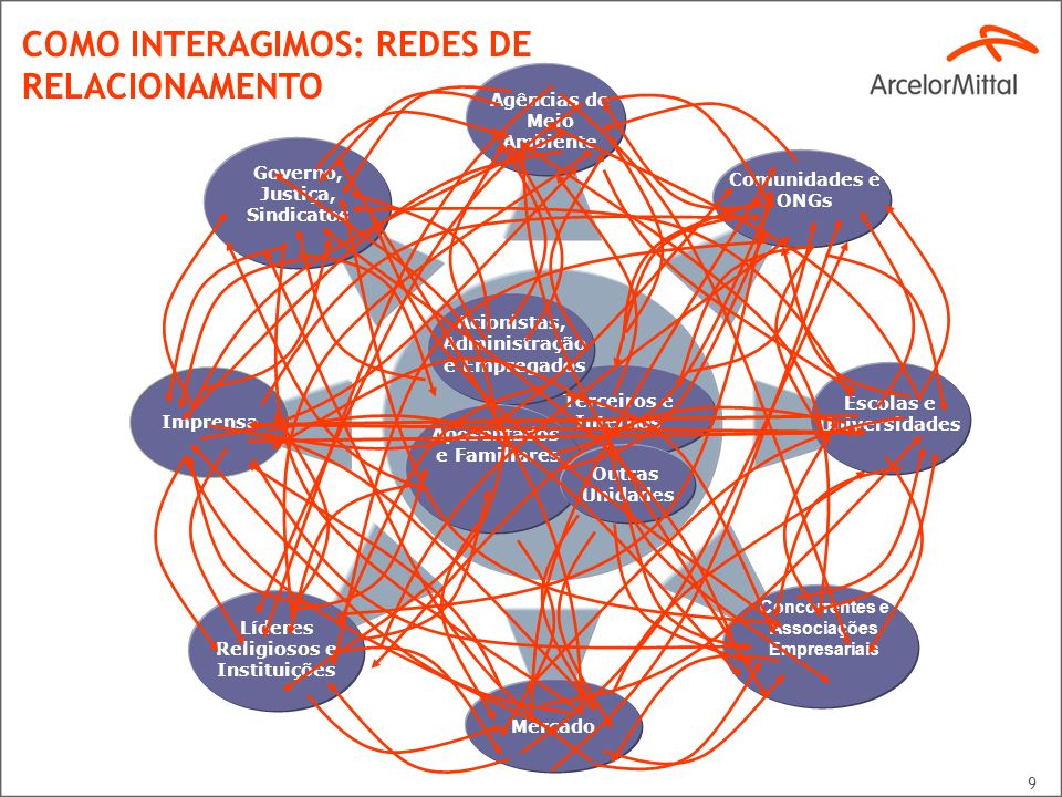 COMO INTERAGIMOS: REDES DE RELACIONAMENTO
