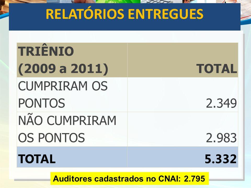 RELATÓRIOS ENTREGUES TRIÊNIO (2009 a 2011) TOTAL CUMPRIRAM OS PONTOS