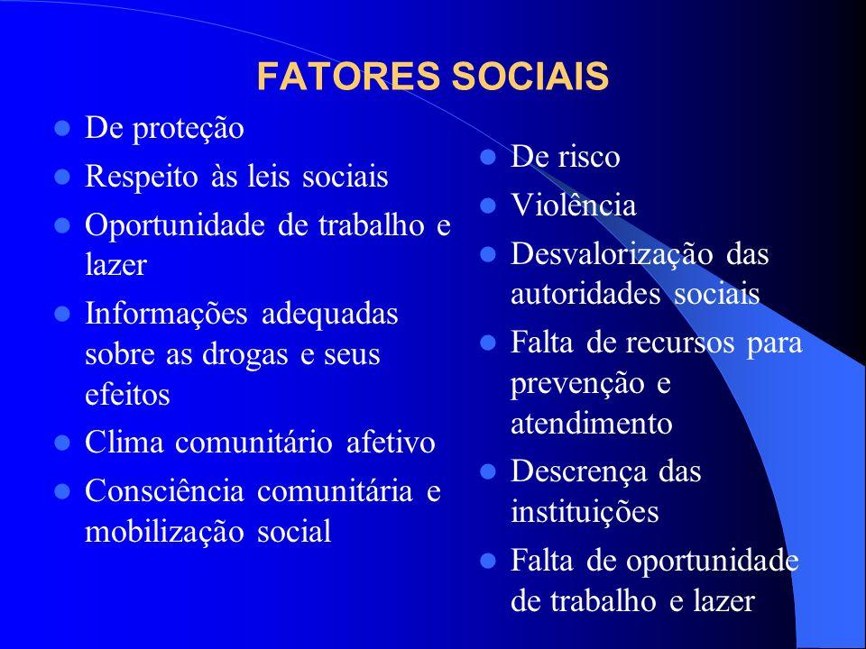 FATORES SOCIAIS De proteção Respeito às leis sociais De risco