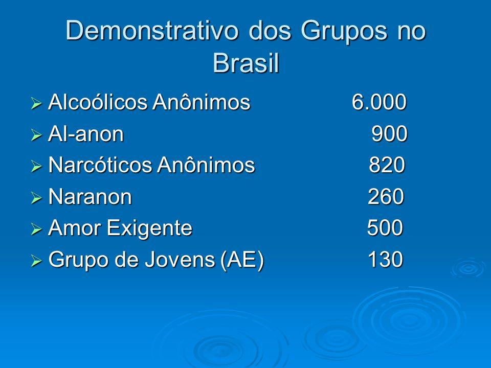 Demonstrativo dos Grupos no Brasil