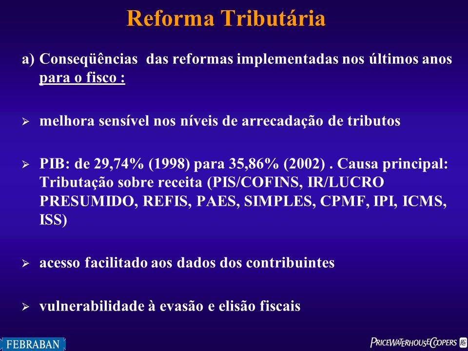 Reforma Tributária a) Conseqüências das reformas implementadas nos últimos anos para o fisco :