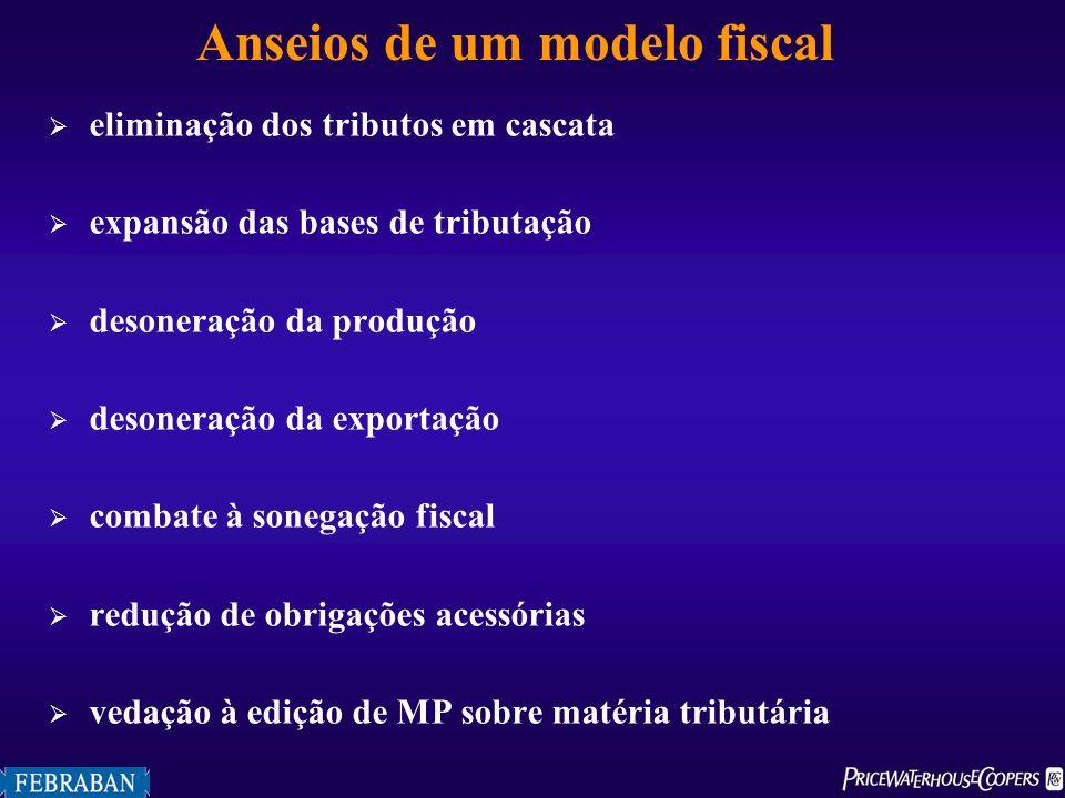 Anseios de um modelo fiscal