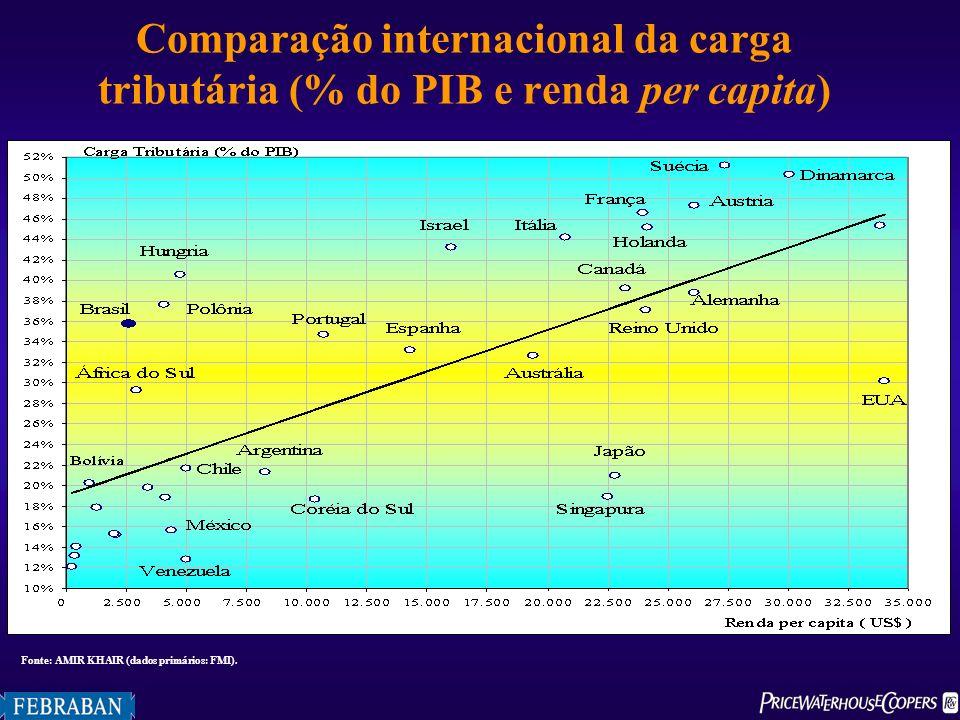 Comparação internacional da carga tributária (% do PIB e renda per capita)