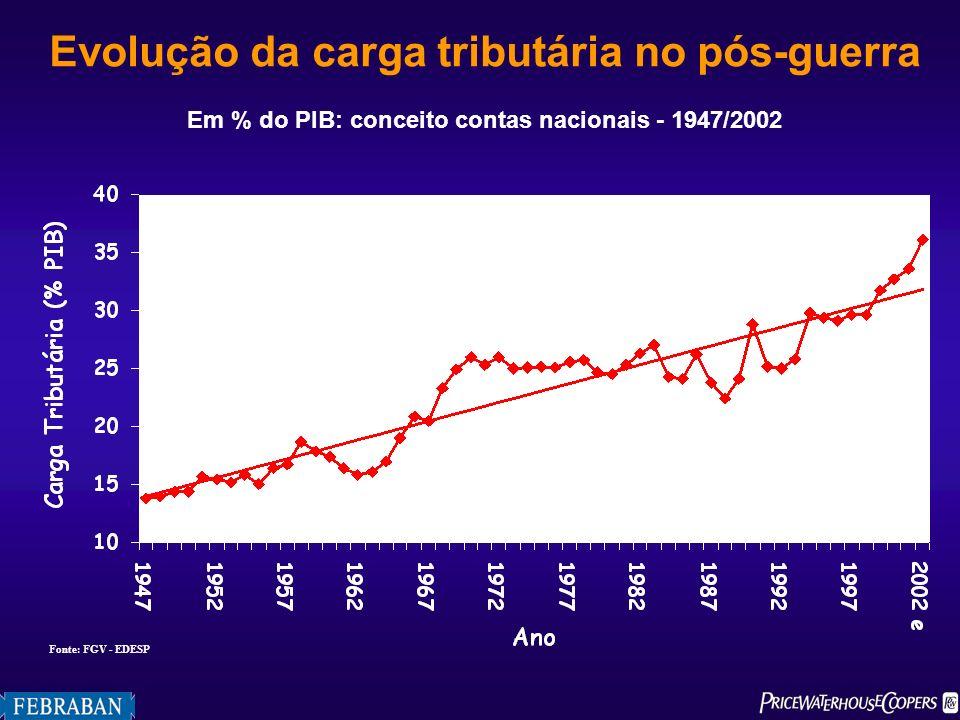 Evolução da carga tributária no pós-guerra Em % do PIB: conceito contas nacionais - 1947/2002