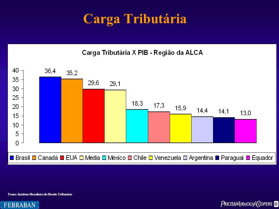 Carga Tributária Fonte: Instituto Brasileiro de Direito Tributário