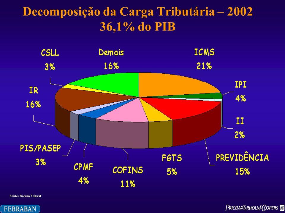 Decomposição da Carga Tributária – 2002 36,1% do PIB