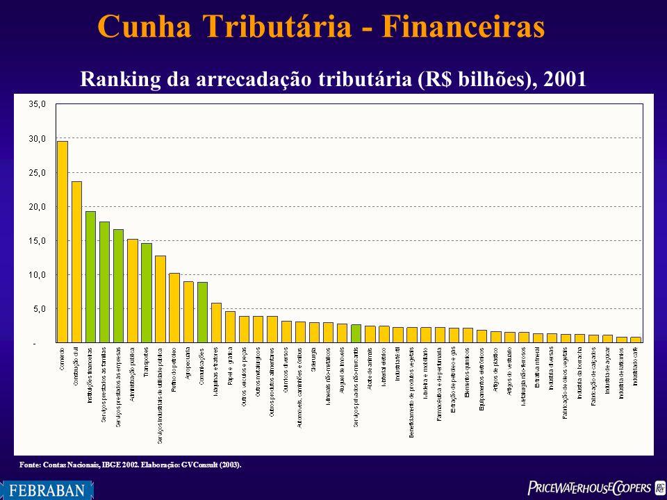 Cunha Tributária - Financeiras