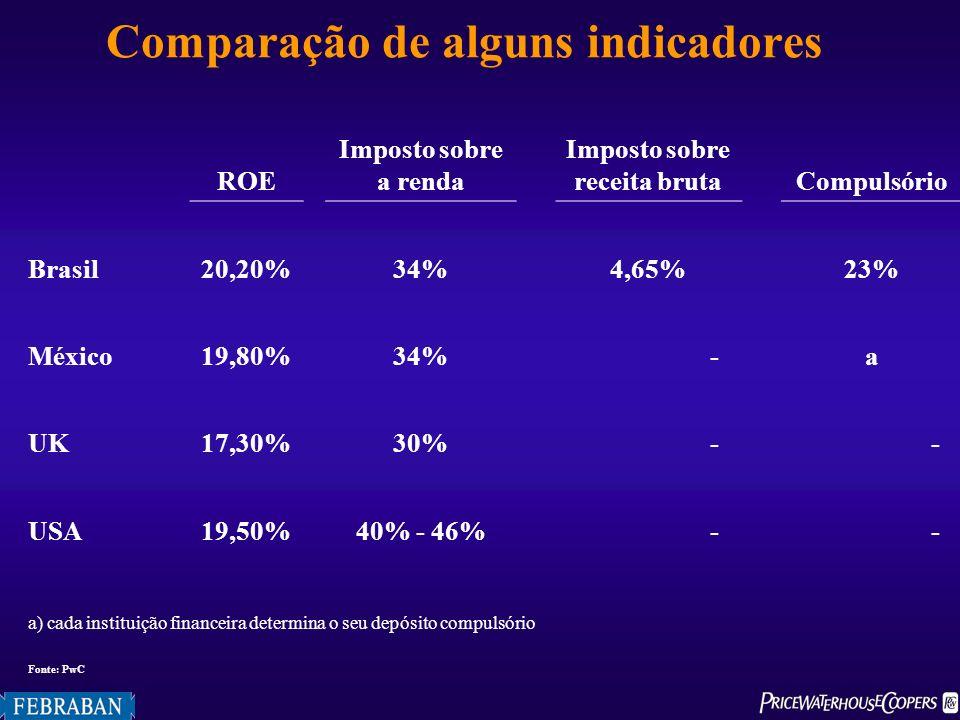 Comparação de alguns indicadores