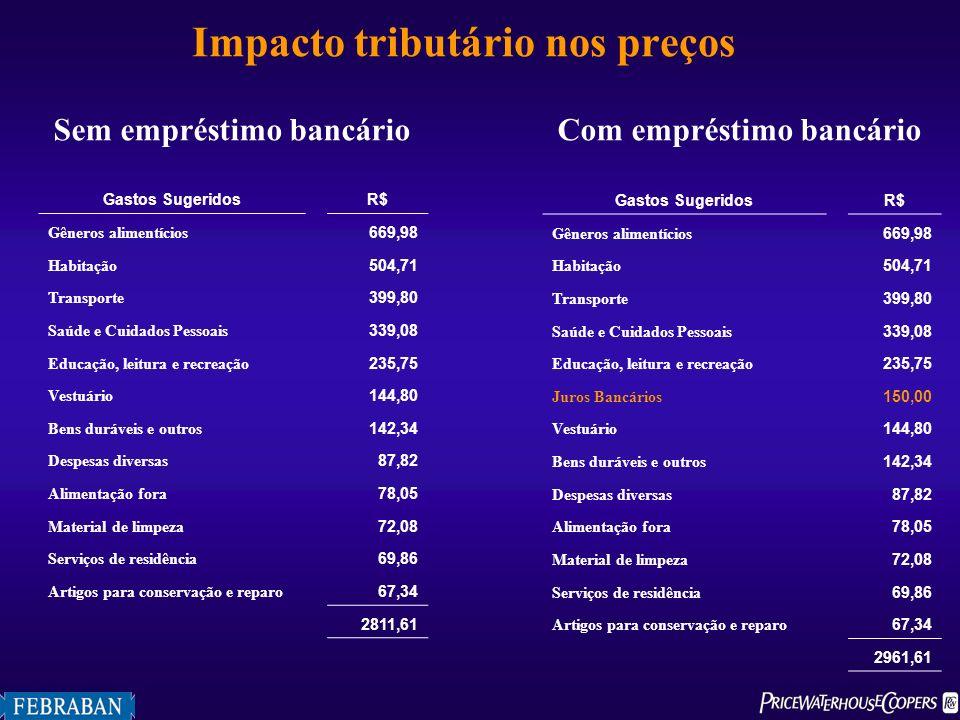 Impacto tributário nos preços