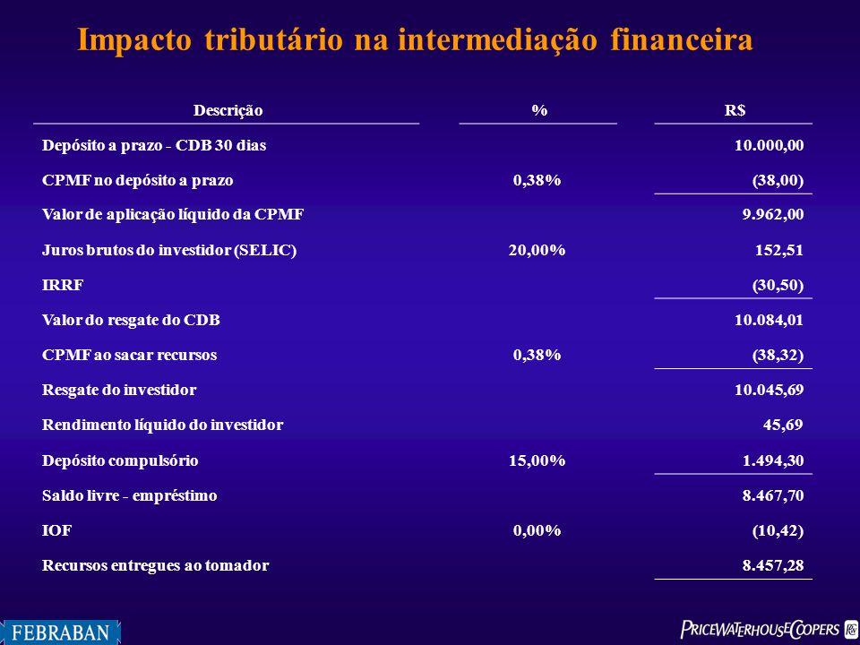 Impacto tributário na intermediação financeira