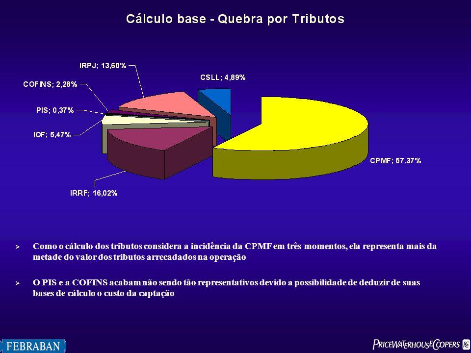 Como o cálculo dos tributos considera a incidência da CPMF em três momentos, ela representa mais da metade do valor dos tributos arrecadados na operação