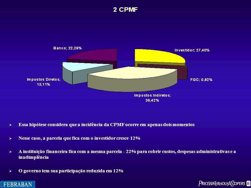 Essa hipótese considera que a incidência da CPMF ocorre em apenas dois momentos