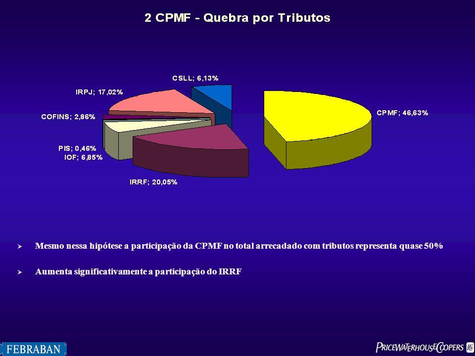 Mesmo nessa hipótese a participação da CPMF no total arrecadado com tributos representa quase 50%