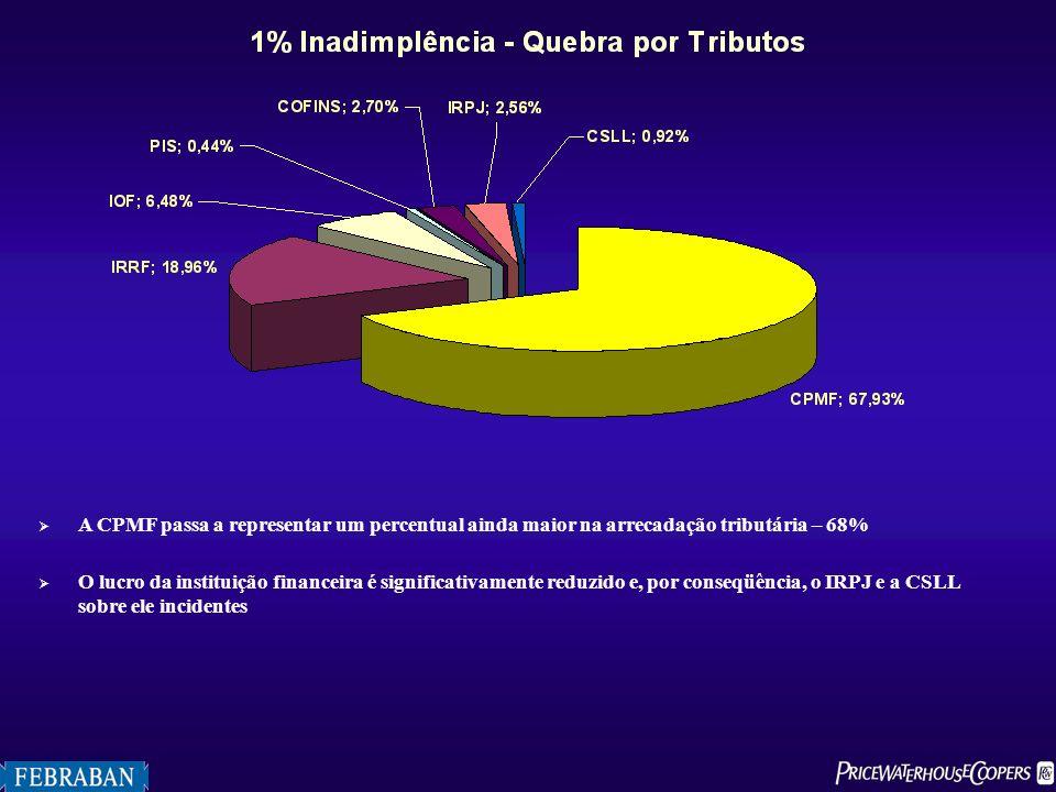 A CPMF passa a representar um percentual ainda maior na arrecadação tributária – 68%
