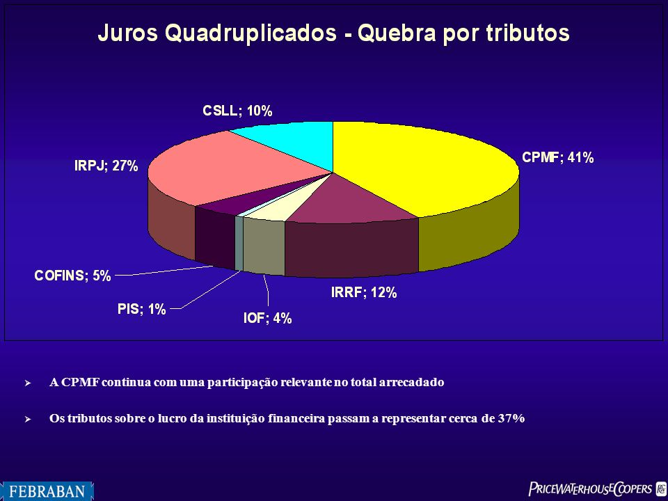 A CPMF continua com uma participação relevante no total arrecadado
